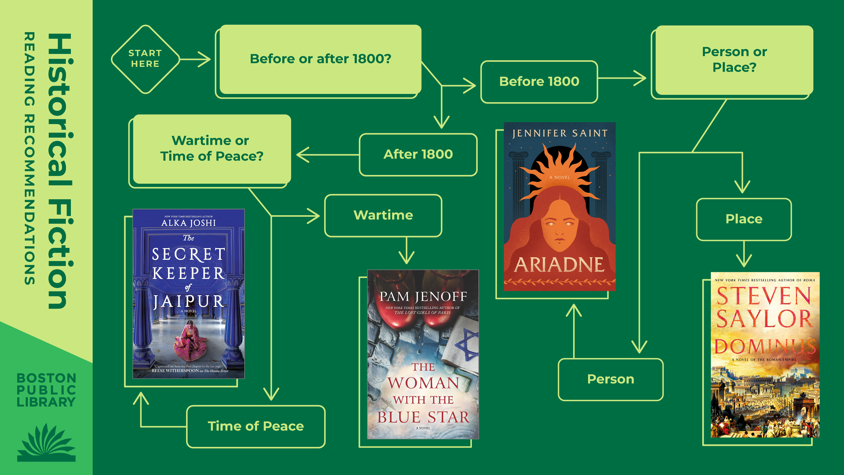 Historical Fiction Reading Recommendations   Before or after 1800? Before 1800 -> Person or Place? Person -> Ariadne by Jennifer Saint, Place -> Dominus by Steven Saylor   After 1800 -> Wartime or Time of Peace? Wartime -> The Woman with the Blue Star by Pam Jenoff, Time of Peace -> The Secret Keeper of Jaipur by Alka Joshi.